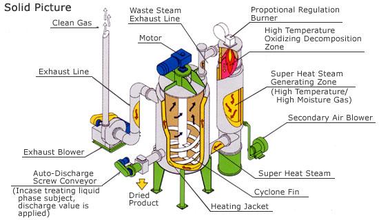 OKADORA Super Heat Dryer
